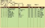 第23S:11月4週 東京スポーツ杯2歳S 成績