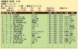 第33S:05月1週 青葉賞 成績