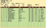 第26S:05月2週 京都新聞杯 成績