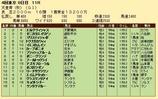 第31S:11月1週 天皇賞秋 成績