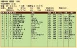 第20S:12月2週 中日新聞杯 成績
