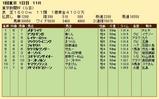 第29S:02月1週 東京新聞杯 成績