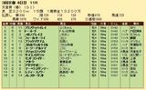 第23S:05月1週 天皇賞春 成績