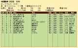 第34S:09月3週 セントウルS 成績