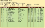 第33S:11月4週 東京スポーツ杯2歳S 成績