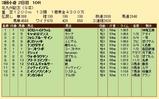 第30S:08月3週 北九州記念 成績
