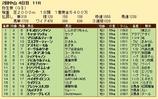第29S:03月2週 弥生賞 成績