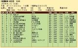 第32S:07月2週 プロキオンS 成績