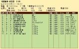 第33S:05月2週 仏2000G 成績