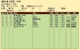 第24S:08月3週 北九州記念 成績