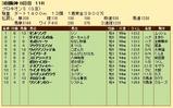 第26S:07月2週 プロキオンS 成績