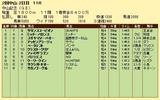 第17S:03月1週 中山記念 成績