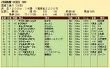 第31S:08月2週 函館2歳S 成績