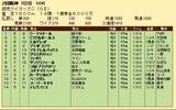 第34S:04月3週 読売マイラーズC 成績