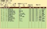 第28S:02月4週 エンプレス杯 成績