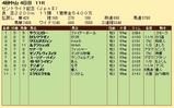 第33S:09月4週 セントライト記念 成績