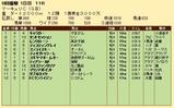 第27S:07月3週 マーキュリC 成績