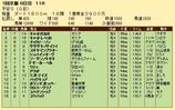 第26S:01月4週 平安S 成績