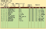 第32S:01月2週 シンザン記念 成績