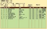 第23S:03月2週 チューリップ賞 成績