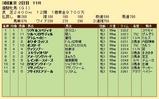 第21S:05月4週 優駿牝馬 成績