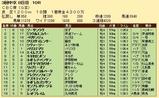 第32S:06月3週 CBC賞 成績