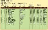 第17S:02月3週 きさらぎ賞 成績