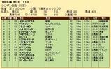 第22S:01月2週 シンザン記念 成績