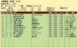 第23S:04月4週 福島牝馬S 成績