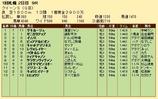 第29S:08月3週 クイーンS 成績