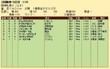 第21S:04月2週 阪神牝馬S 成績
