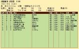 第31S:04月4週 フローラS 成績