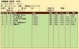 第28S:05月3週 仏1000ギニー 成績
