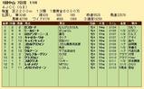 第28S:01月4週 AJCC 成績