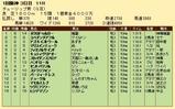 第31S:03月2週 チューリップ賞 成績