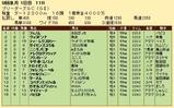 第26S:08月3週 BGC 成績