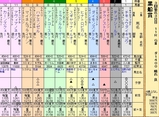 第27S:03月2週 黒船賞