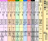 第24S:08月2週 函館2歳S