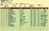 第17S:07月2週 プロキオンS 成績