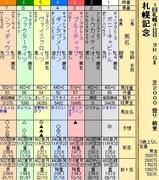 第20S:08月4週 札幌記念