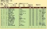 第23S:03月5週 マーチS 成績