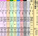 第33S:04月1週 産経大阪杯