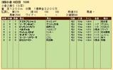 第25S:09月2週 小倉2歳S 成績