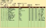 第34S:10月2週 白山大賞典 成績