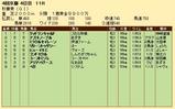 第24S:10月3週 秋華賞 成績