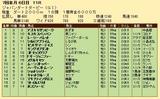 第20S:07月1週 ジャパンダートダービー 成績