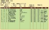 第25S:02月2週 共同通信杯 成績