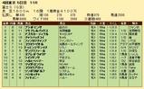 第34S:10月4週 富士S 成績