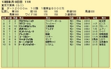 第17S:12月5週 東京大賞典 成績