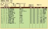 第28S:03月4週 フラワーC 成績